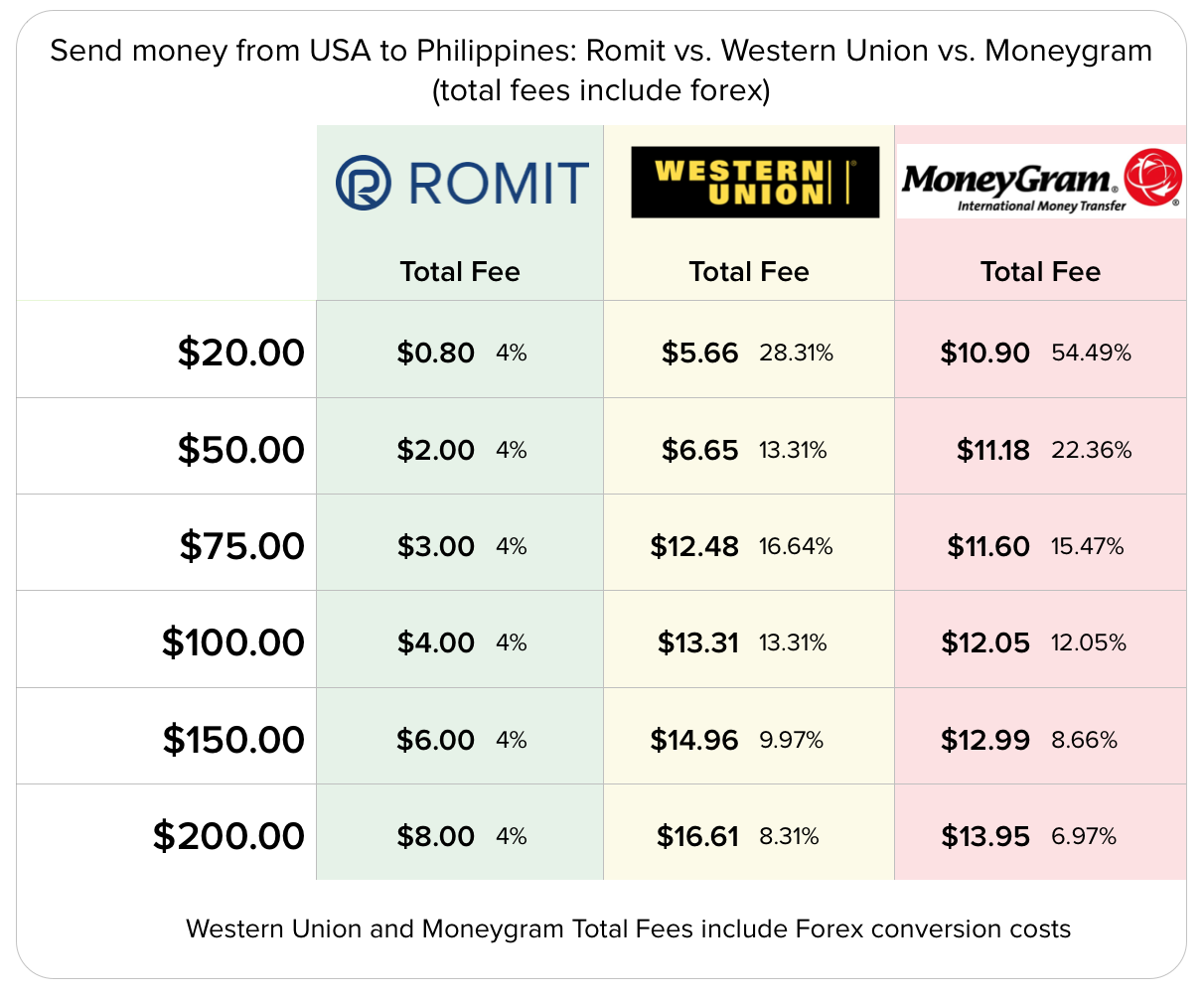 Forex vs western union