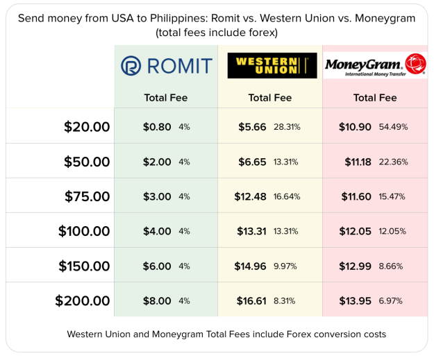 Exhibit A. Romit vs. Western Union and Moneygram