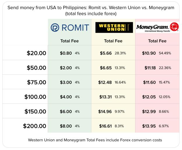 Exhibit A. Romit vs. Western Union and Moneygram